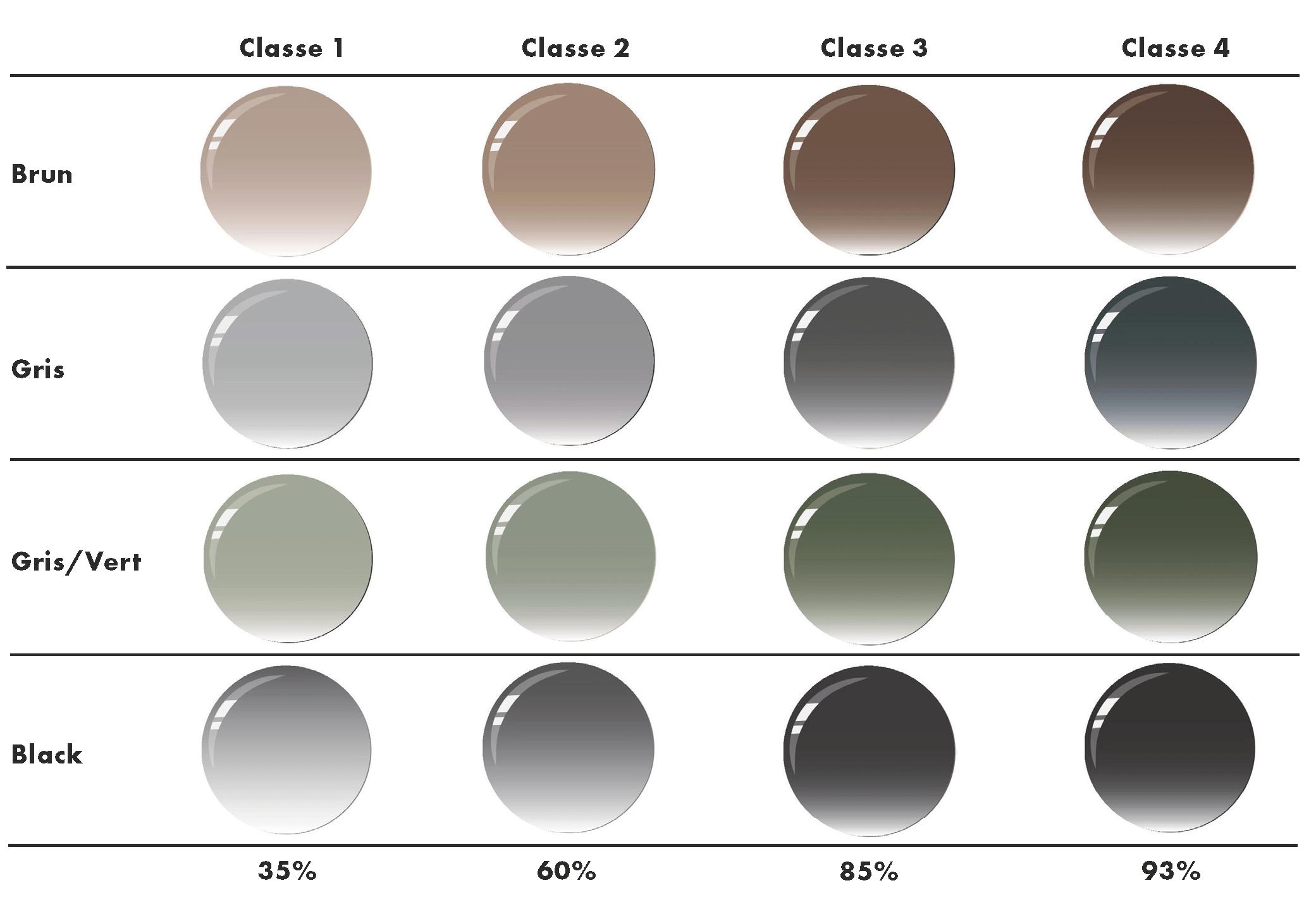 colorations dégradées